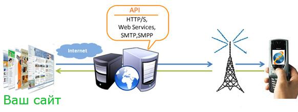 схема смс рассылки через API